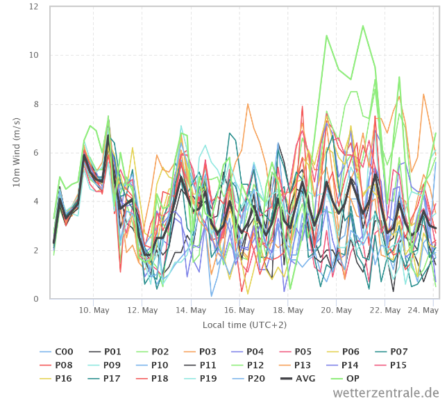 GFS ensemble data for 10m wind