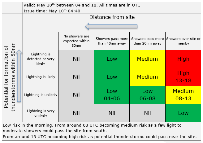 Lightning risk matrix